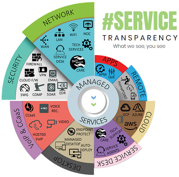 Service Transparency